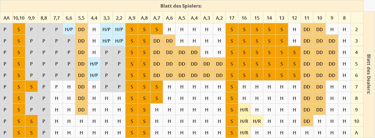fcn tabelle